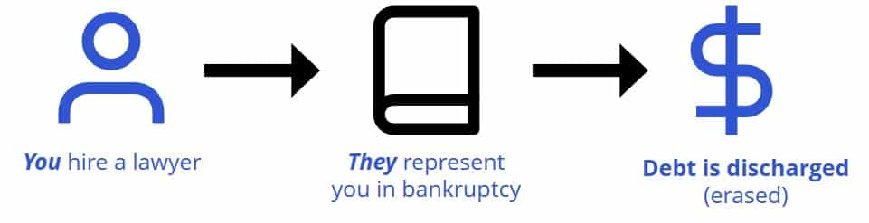 bankruptcy as an alternative to debt consolidation
