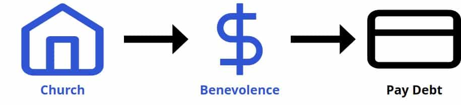 Church benevolence request to pay down debt