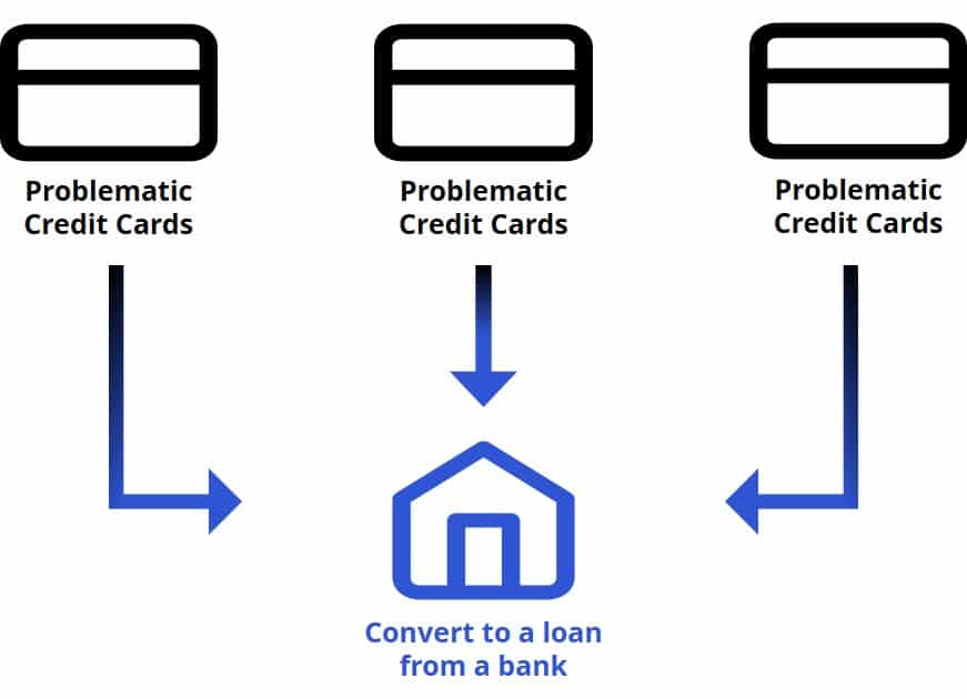 convert credit card debt to a consolidation loan