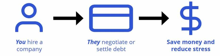 debt settlement and negotiation as an alternative to consolidation
